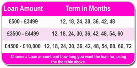 guarantor loans amount uk